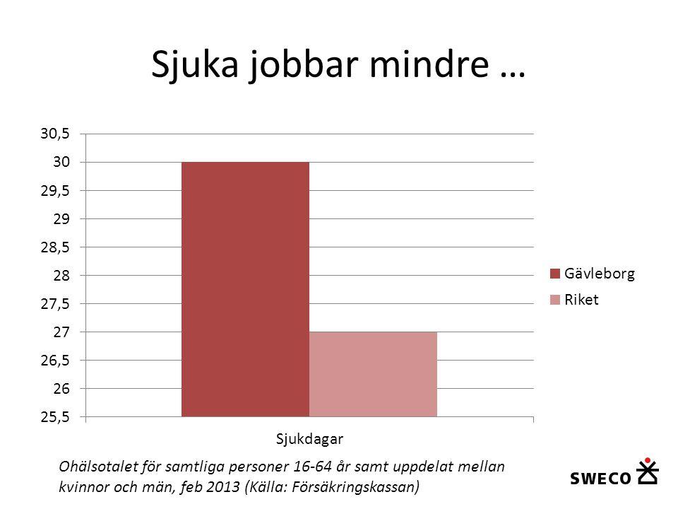 Sjuka jobbar mindre … Ohälsotalet för samtliga personer 16-64 år samt uppdelat mellan kvinnor och män, feb 2013 (Källa: Försäkringskassan)