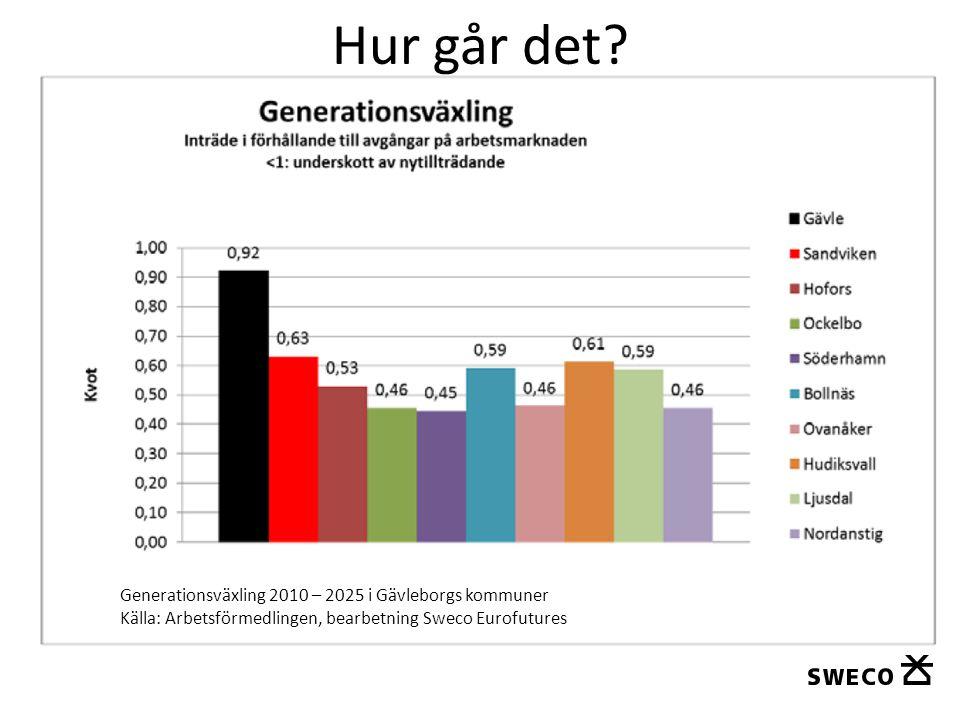 Hur går det? Generationsväxling 2010 – 2025 i Gävleborgs kommuner Källa: Arbetsförmedlingen, bearbetning Sweco Eurofutures