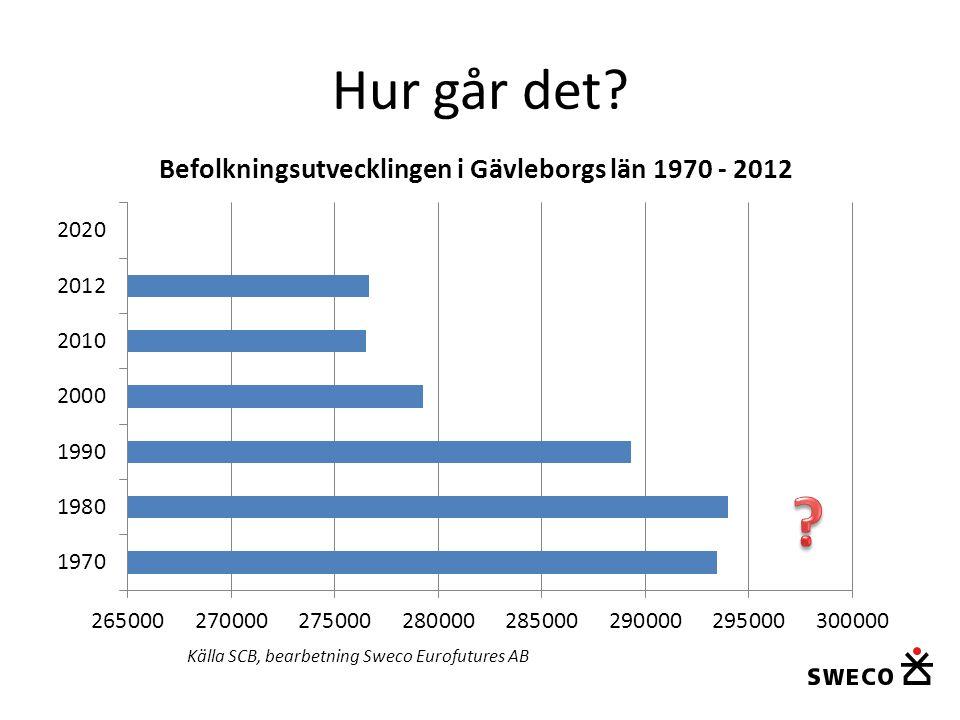 Tack för uppmärksamheten! ulf.johansson@sweco.se