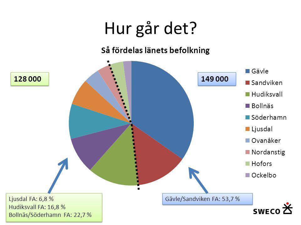 Hur går det? Ljusdal FA: 6,8 % Hudiksvall FA: 16,8 % Bollnäs/Söderhamn FA: 22,7 % Ljusdal FA: 6,8 % Hudiksvall FA: 16,8 % Bollnäs/Söderhamn FA: 22,7 %