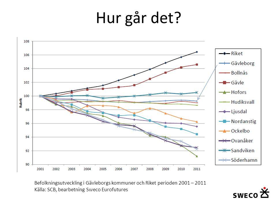 Hur går det? Befolkningsutveckling i Gävleborgs kommuner och Riket perioden 2001 – 2011 Källa: SCB, bearbetning Sweco Eurofutures