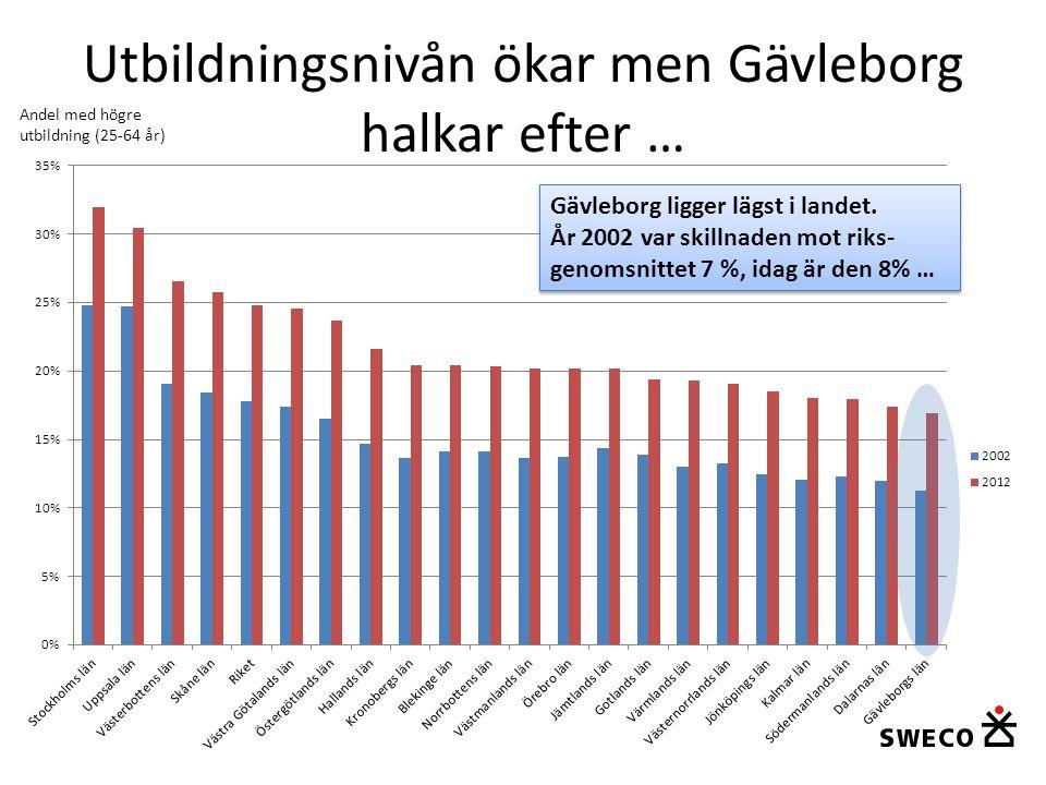 Utbildningsnivån ökar men Gävleborg halkar efter … Andel med högre utbildning (25-64 år) Gävleborg ligger lägst i landet. År 2002 var skillnaden mot r