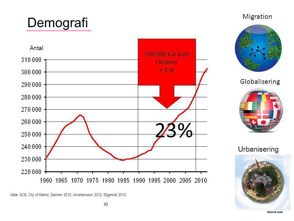 Demografi Källa: SCB, City of Malmö, Salonen 2012, Abrahamsson 2012, Stigendal 2012 Antal Urbanisering Migration Globalisering 500 000 har bott i Malm