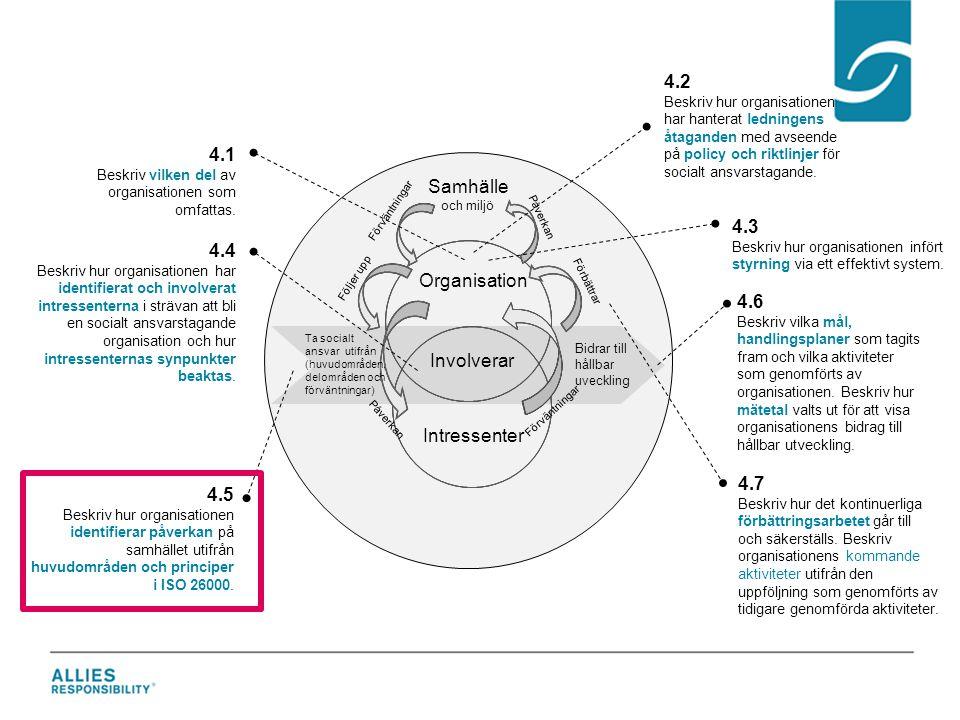 4.3 Beskriv hur organisationen infört styrning via ett effektivt system. 4.4 Beskriv hur organisationen har identifierat och involverat intressenterna