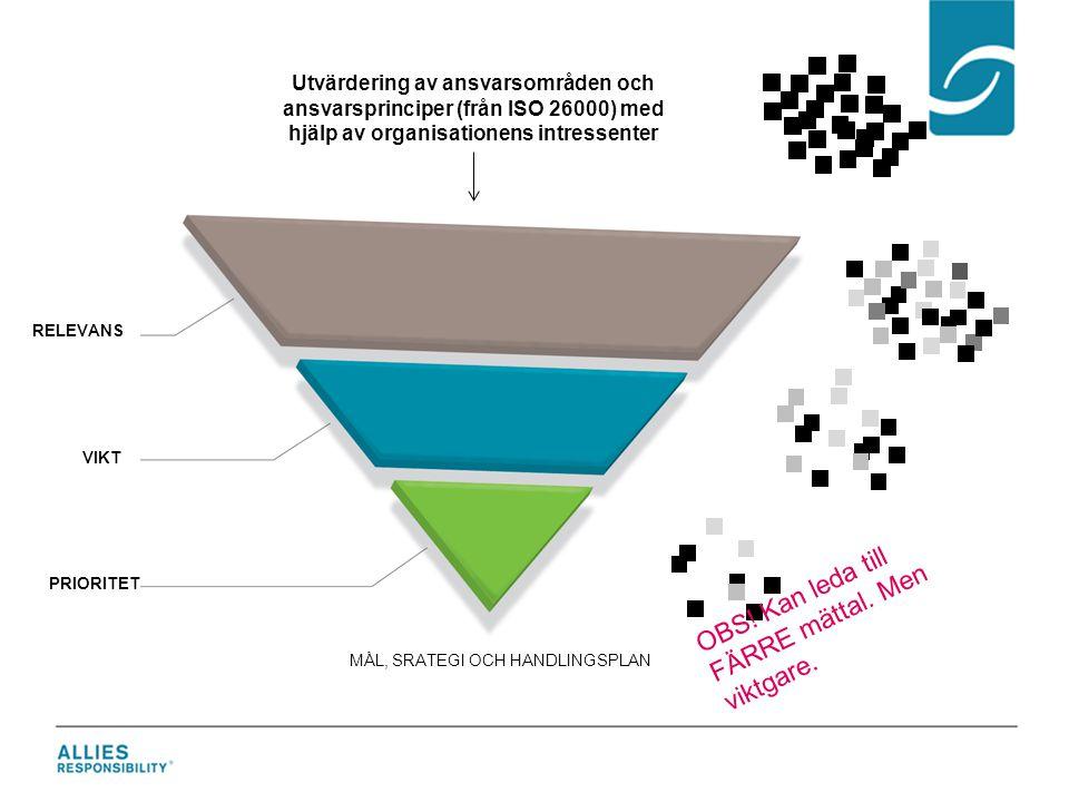 RELEVANS VIKT PRIORITET Utvärdering av ansvarsområden och ansvarsprinciper (från ISO 26000) med hjälp av organisationens intressenter MÅL, SRATEGI OCH