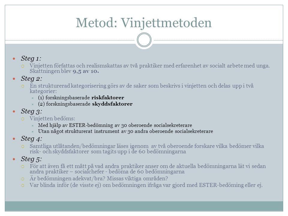 Metod: Vinjettmetoden  Steg 1:  Vinjetten författas och realismskattas av två praktiker med erfarenhet av socialt arbete med unga. Skattningen blev