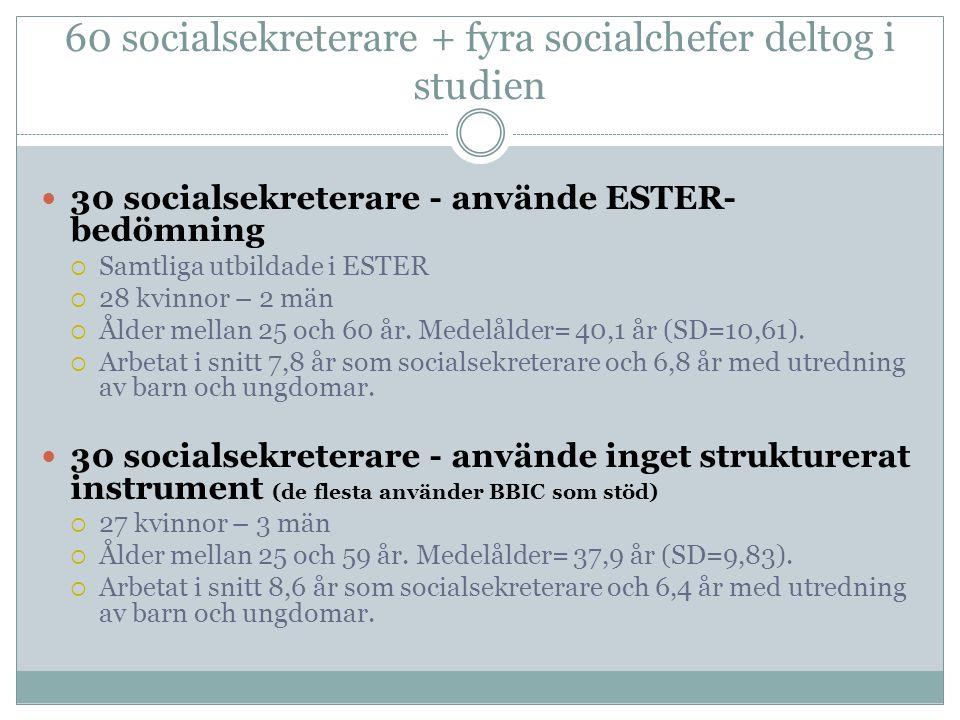 60 socialsekreterare + fyra socialchefer deltog i studien  30 socialsekreterare - använde ESTER- bedömning  Samtliga utbildade i ESTER  28 kvinnor