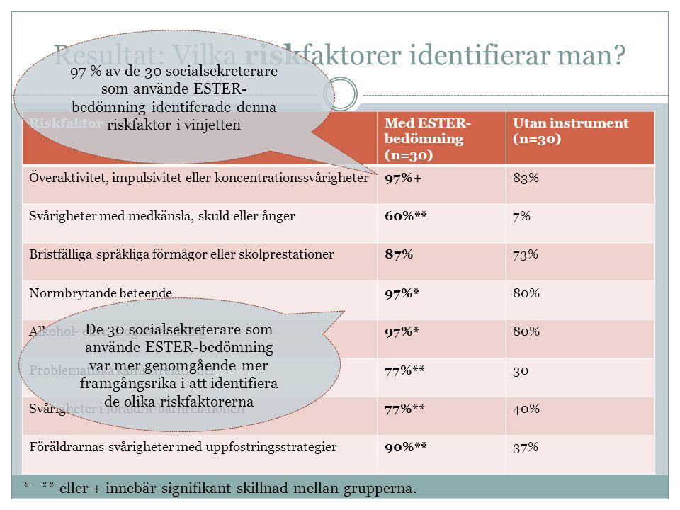 Resultat: Vilka riskfaktorer identifierar man? RiskfaktorMed ESTER- bedömning (n=30) Utan instrument (n=30) Överaktivitet, impulsivitet eller koncentr