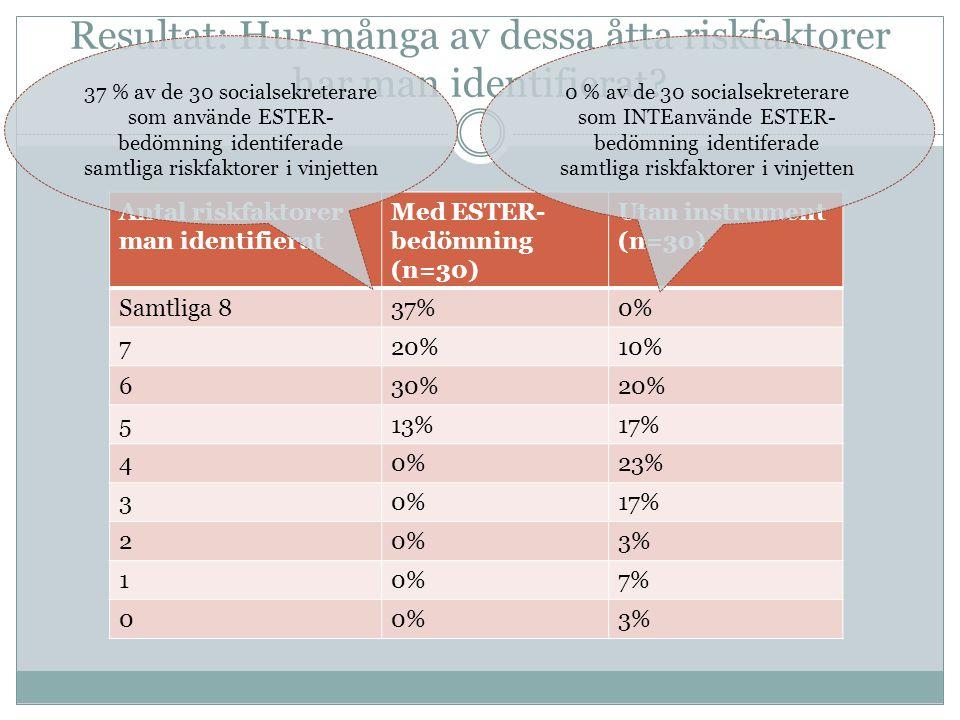 Resultat: Hur många av dessa åtta riskfaktorer har man identifierat? Antal riskfaktorer man identifierat Med ESTER- bedömning (n=30) Utan instrument (