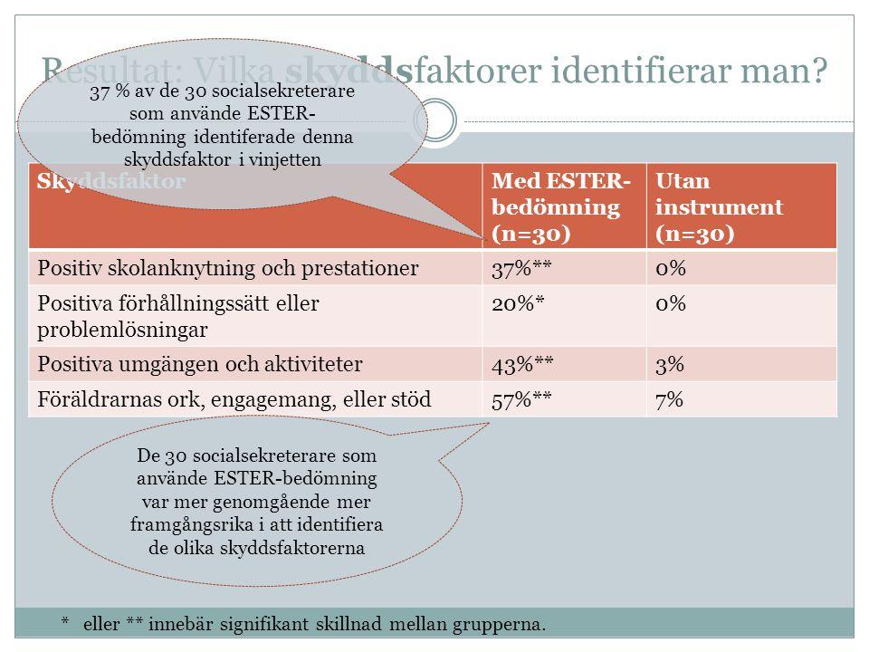 Resultat: Vilka skyddsfaktorer identifierar man? SkyddsfaktorMed ESTER- bedömning (n=30) Utan instrument (n=30) Positiv skolanknytning och prestatione