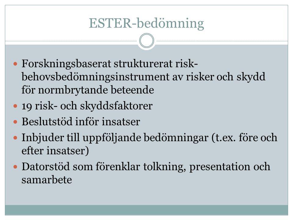 ESTER-bedömning  Forskningsbaserat strukturerat risk- behovsbedömningsinstrument av risker och skydd för normbrytande beteende  19 risk- och skyddsfaktorer  Beslutstöd inför insatser  Inbjuder till uppföljande bedömningar (t.ex.