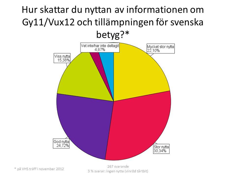 Hur skattar du nyttan av informationen om Gy11/Vux12 och tillämpningen för svenska betyg?* * på VHS träff i november 2012 267 svarande 3 % svarar: ingen nytta (vinröd tårtbit)