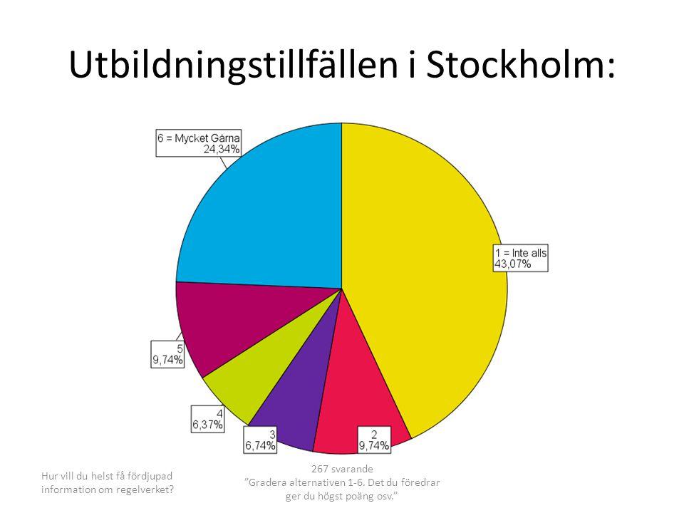 Utbildningstillfällen i Stockholm: Hur vill du helst få fördjupad information om regelverket.