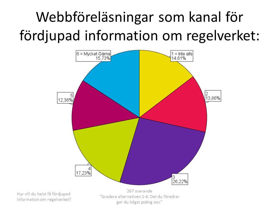 Webbföreläsningar som kanal för fördjupad information om regelverket: Hur vill du helst få fördjupad information om regelverket.