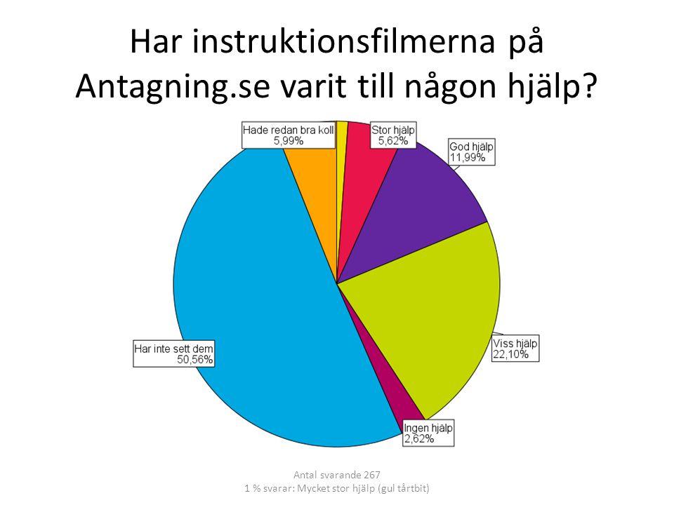 Har instruktionsfilmerna på Antagning.se varit till någon hjälp.