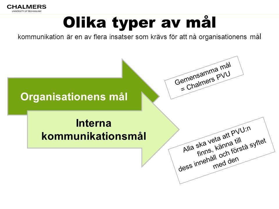 Olika typer av mål kommunikation är en av flera insatser som krävs för att nå organisationens må l Organisationens mål Interna kommunikationsmål Alla