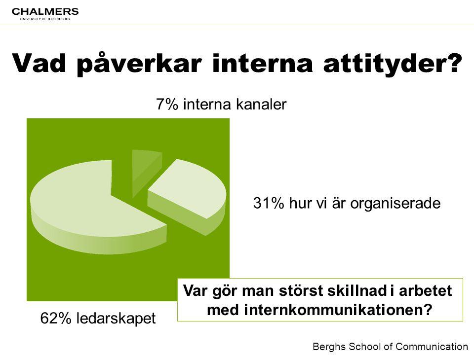 Vad påverkar interna attityder? 7% interna kanaler 31% hur vi är organiserade 62% ledarskapet Var gör man störst skillnad i arbetet med internkommunik