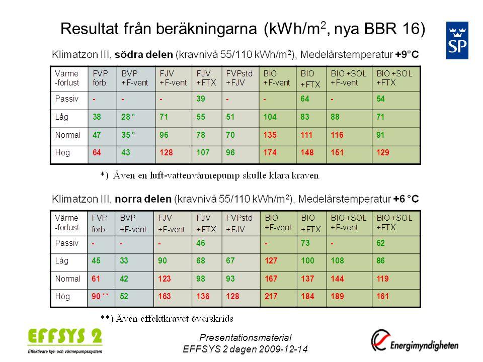 Resultat från beräkningarna (kWh/m 2, nya BBR 16) Presentationsmaterial EFFSYS 2 dagen 2009-12-14
