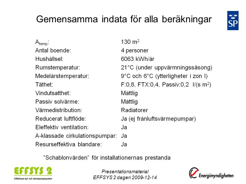 Gemensamma indata för alla beräkningar Presentationsmaterial EFFSYS 2 dagen 2009-12-14