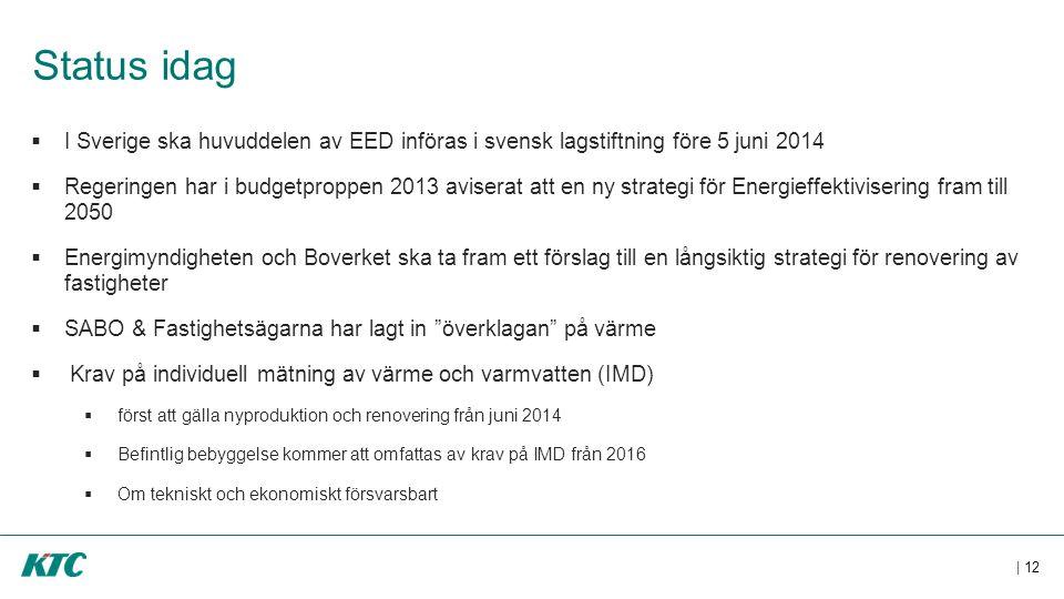 Status idag  I Sverige ska huvuddelen av EED införas i svensk lagstiftning före 5 juni 2014  Regeringen har i budgetproppen 2013 aviserat att en ny strategi för Energieffektivisering fram till 2050  Energimyndigheten och Boverket ska ta fram ett förslag till en långsiktig strategi för renovering av fastigheter  SABO & Fastighetsägarna har lagt in överklagan på värme  Krav på individuell mätning av värme och varmvatten (IMD)  först att gälla nyproduktion och renovering från juni 2014  Befintlig bebyggelse kommer att omfattas av krav på IMD från 2016  Om tekniskt och ekonomiskt försvarsbart | 12