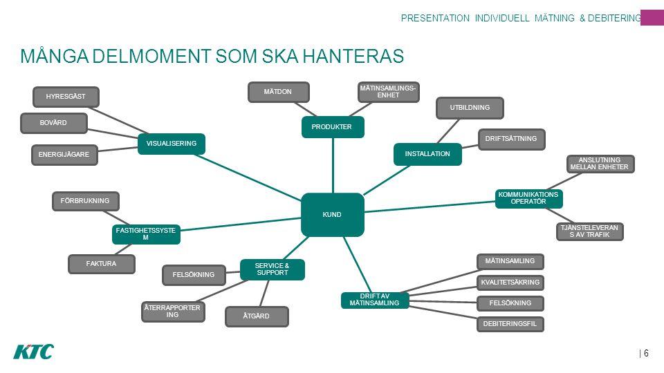 MÅNGA DELMOMENT SOM SKA HANTERAS | 6 PRESENTATION INDIVIDUELL MÄTNING & DEBITERING KUND PRODUKTER MÄTDON MÄTINSAMLINGS- ENHET INSTALLATION UTBILDNING