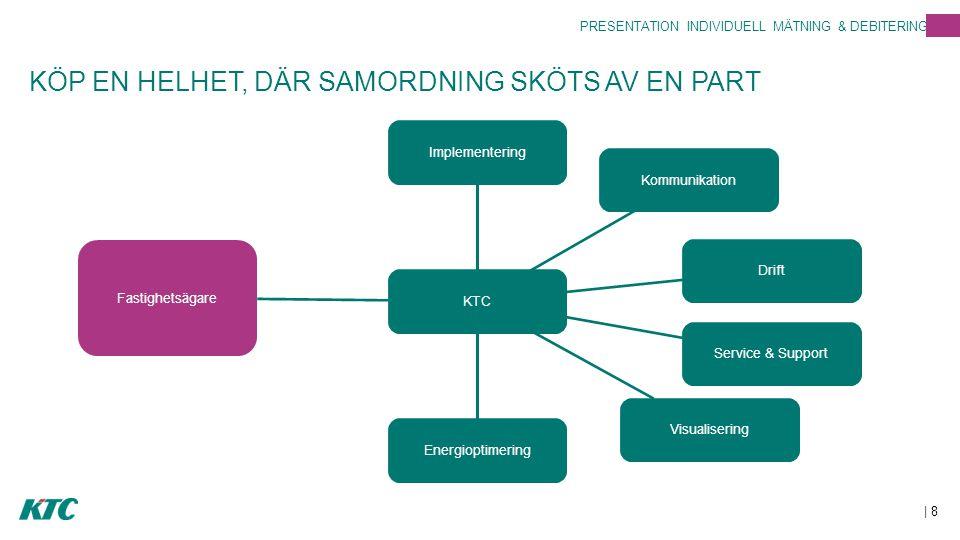 KÖP EN HELHET, DÄR SAMORDNING SKÖTS AV EN PART | 8 PRESENTATION INDIVIDUELL MÄTNING & DEBITERING Fastighetsägare KTCImplementeringKommunikationDriftSe