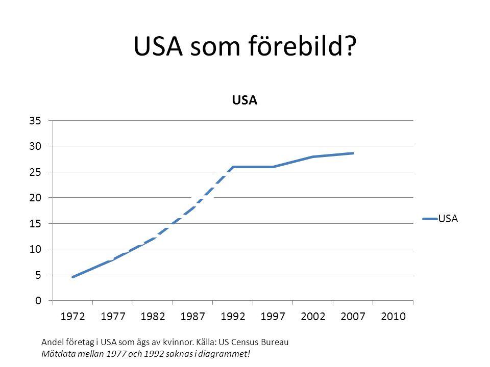 USA som förebild? Andel företag i USA som ägs av kvinnor. Källa: US Census Bureau Mätdata mellan 1977 och 1992 saknas i diagrammet!