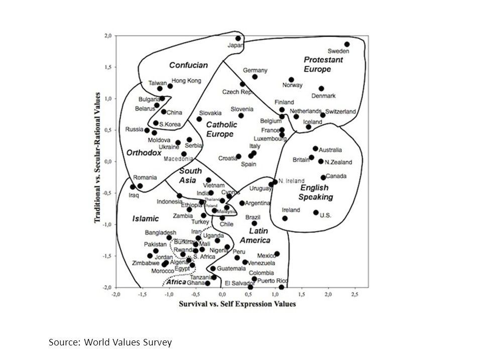 Source: World Values Survey