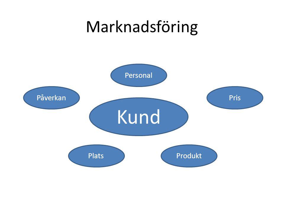 Marknadsföring Kund Personal PåverkanPris ProduktPlats