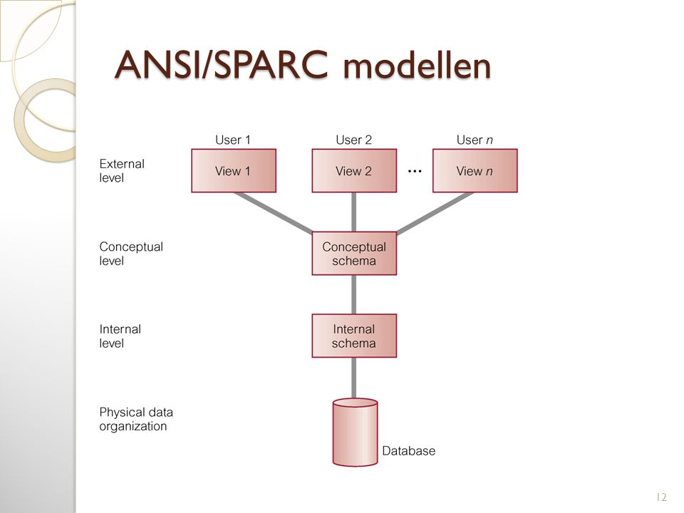 ANSI/SPARC modellen 12