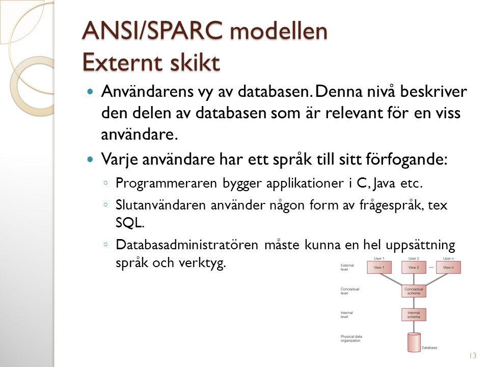 ANSI/SPARC modellen Externt skikt  Användarens vy av databasen. Denna nivå beskriver den delen av databasen som är relevant för en viss användare. 