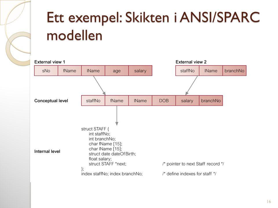 Ett exempel: Skikten i ANSI/SPARC modellen 16