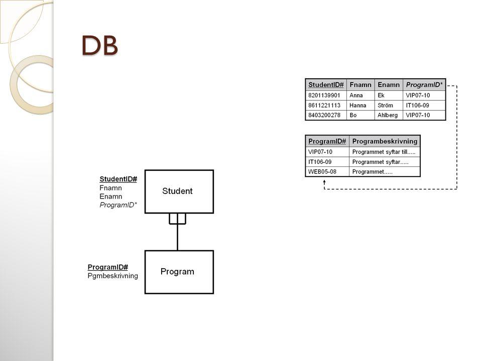 Konceptuell modellering  Det konceptuella schemat är kärnan i systemet och understöder alla användarvyer  Bör vara en komplett och noggrann representation av en organisations databehov  Konceptuell modellering är processen att utveckla en modell av informationsanvändning oberoende av implementeringsdetaljer  Resultatet blir en konceptuell datamodell.