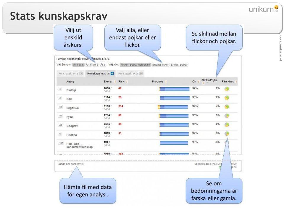 www.unikum.net Stats kunskapskrav