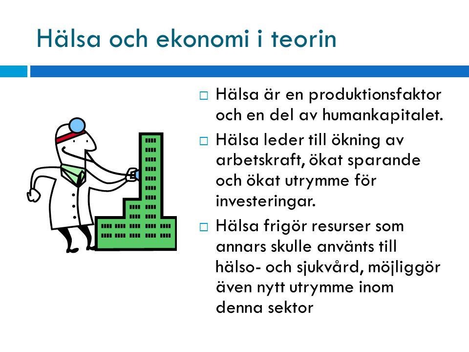 Hälsa och ekonomi i teorin  Hälsa är en produktionsfaktor och en del av humankapitalet.  Hälsa leder till ökning av arbetskraft, ökat sparande och ö