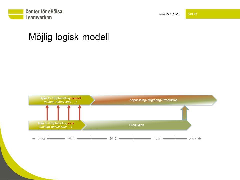 www.cehis.se Sid 15 Möjlig logisk modell 2013 2014 Spår 1 - Upphandling as is (nuläge, behov, krav, …) 2015 2016 2017 Produktion Anpassning / Migrerin