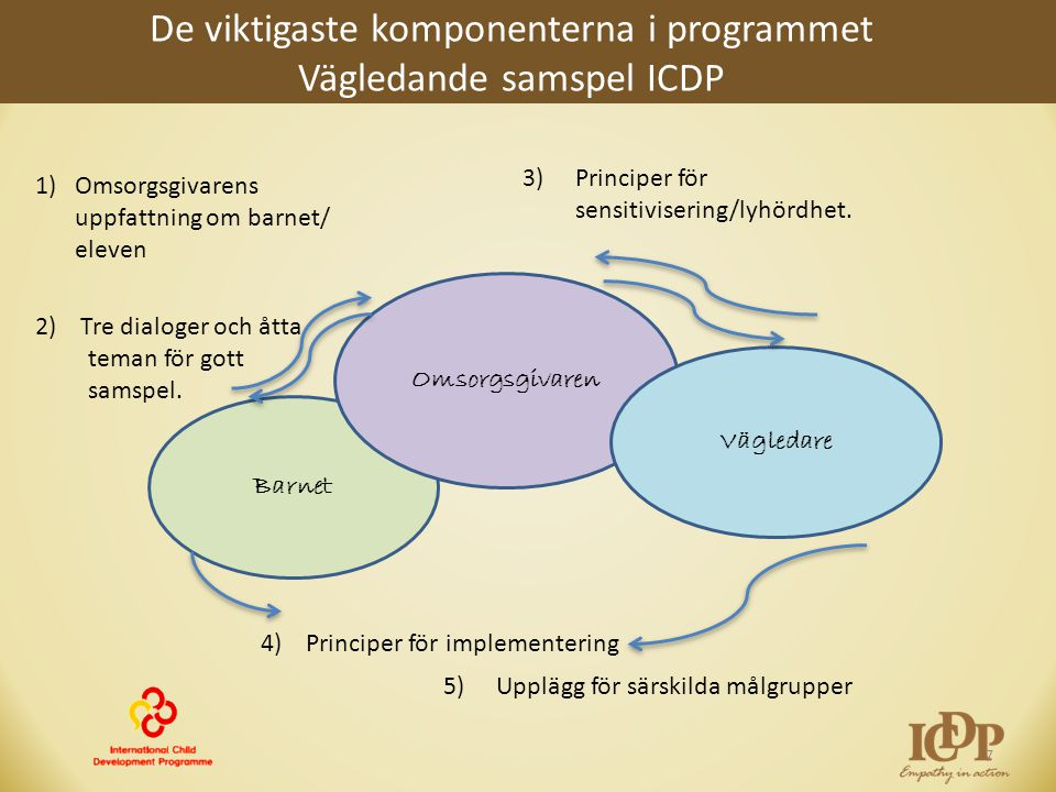 De viktigaste komponenterna i programmet Vägledande samspel ICDP 7 Barnet Omsorgsgivaren Vägledare 1)Omsorgsgivarens uppfattning om barnet/ eleven 2)
