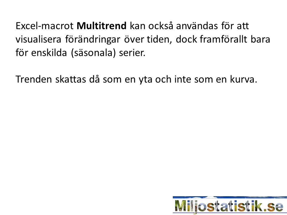 Excel-macrot Multitrend kan också användas för att visualisera förändringar över tiden, dock framförallt bara för enskilda (säsonala) serier. Trenden