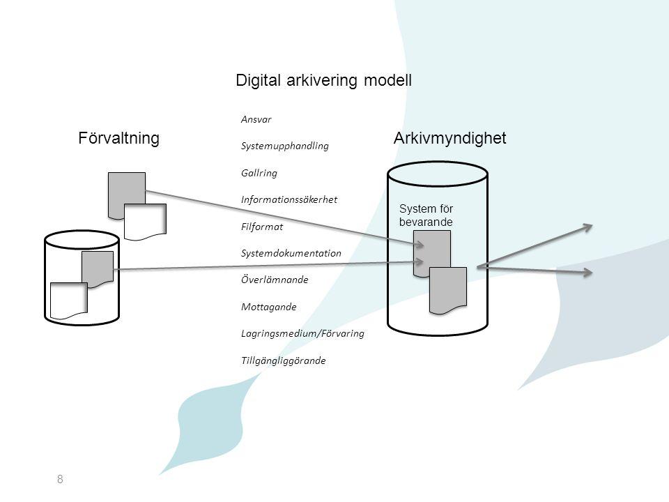 8 Digital arkivering modell FörvaltningArkivmyndighet System för bevarande Ansvar Systemupphandling Gallring Informationssäkerhet Filformat Systemdoku
