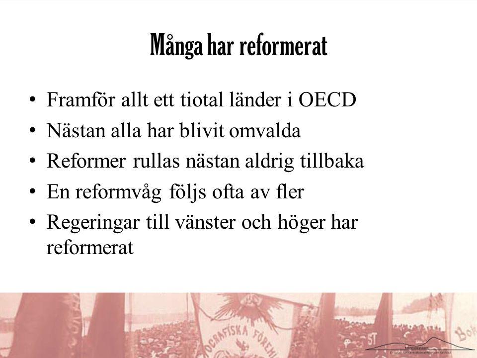 Många har reformerat •Framför allt ett tiotal länder i OECD •Nästan alla har blivit omvalda •Reformer rullas nästan aldrig tillbaka •En reformvåg följs ofta av fler •Regeringar till vänster och höger har reformerat