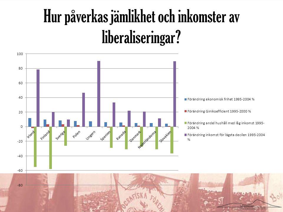 Hur påverkas jämlikhet och inkomster av liberaliseringar