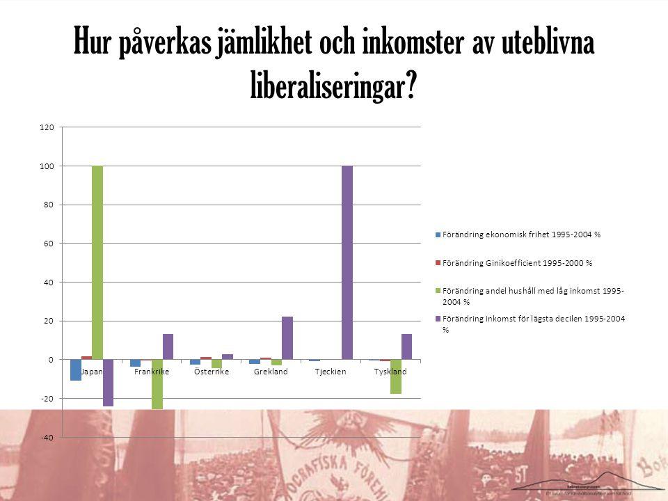 Hur påverkas jämlikhet och inkomster av uteblivna liberaliseringar