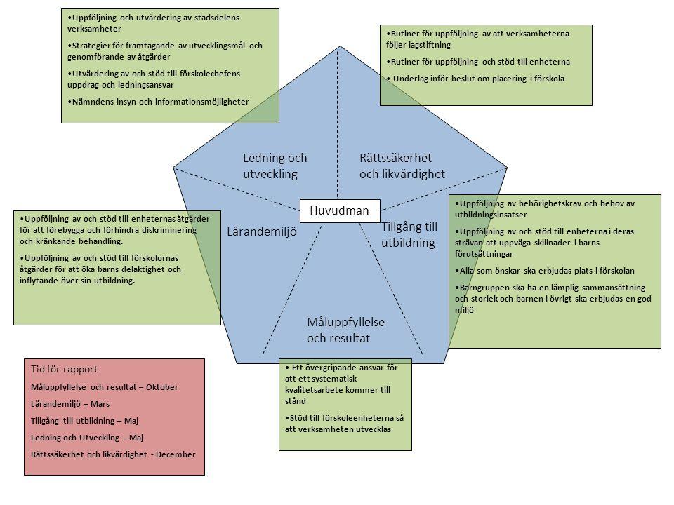 Måluppfyllelse och resultat Lärandemiljö Tillgång till utbildning Ledning och utveckling Rättssäkerhet och likvärdighet •Enhetens åtgärder för att främja barns allsidiga utveckling •Ansvara för att förskolans lärandemiljö utformas så att barnen får tillgång till en bra miljö och material för utveckling och lärande •Förskolans insatser för att motverka diskriminering och kränkande behandling •Förskolans arbete med barns rätt till inflytande och delaktighet •Rutiner för information och samråd med vårdnadshavare •Rutiner för att följa upp att förskollärare och annan personal har nödvändiga insikter i de föreskrifter som gäller för skolväsendet framför allt värdegrund och kränkande behandling •Rutiner för att följa upp att verksamheten utformas så att barn får det särskilda stöd, den hjälp och de utmaningar de behöver •Rutiner för att följa upp hur den pedagogiska verksamheten genomförs på individ- och gruppnivå •Rutiner för hur förskolans utvecklingsplan tas fram och utvärderas •Förskolechefens möjligheter att vara ledare för pedagogisk verksamhet •Framtagande av förbättringsområden i ett lärandeperspektiv och strategier för att genomföra dem •Rutiner för att lagstiftning följs avseende avgifter, närvaro, registerkontroll och anmälan.