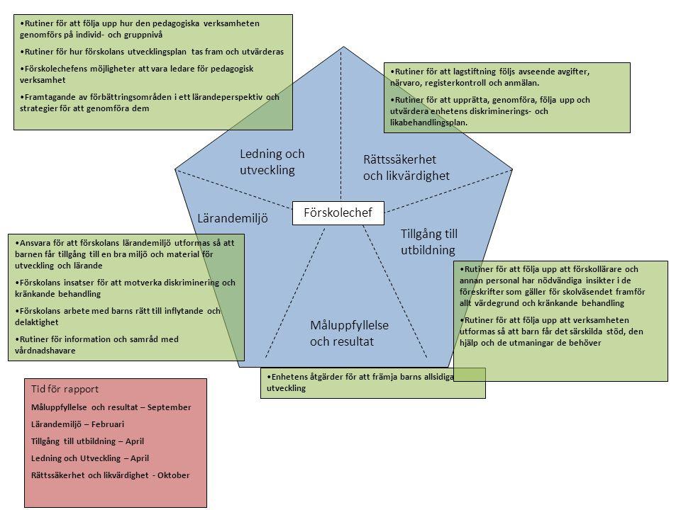 Måluppfyllelse och resultat Lärandemiljö Tillgång till utbildning Ledning och utveckling Rättssäkerhet och likvärdighet •Utvärdering och analys av verksamhetens kvalitet •Personalens åtgärder för kvalitetssäkring av verksamheten •Förbättringar •Personalens planering och åtgärder för att öka barns lust att lära •Personalens planering och åtgärder för att främja barnens allsidiga utveckling •Rutiner och beredskap i arbetslaget (anmälan samt agerande) •Värdegrundsarbetet i enhetens dagliga pedagogiska arbete •Tillämpning av barns rätt till inflytande och delaktighet.