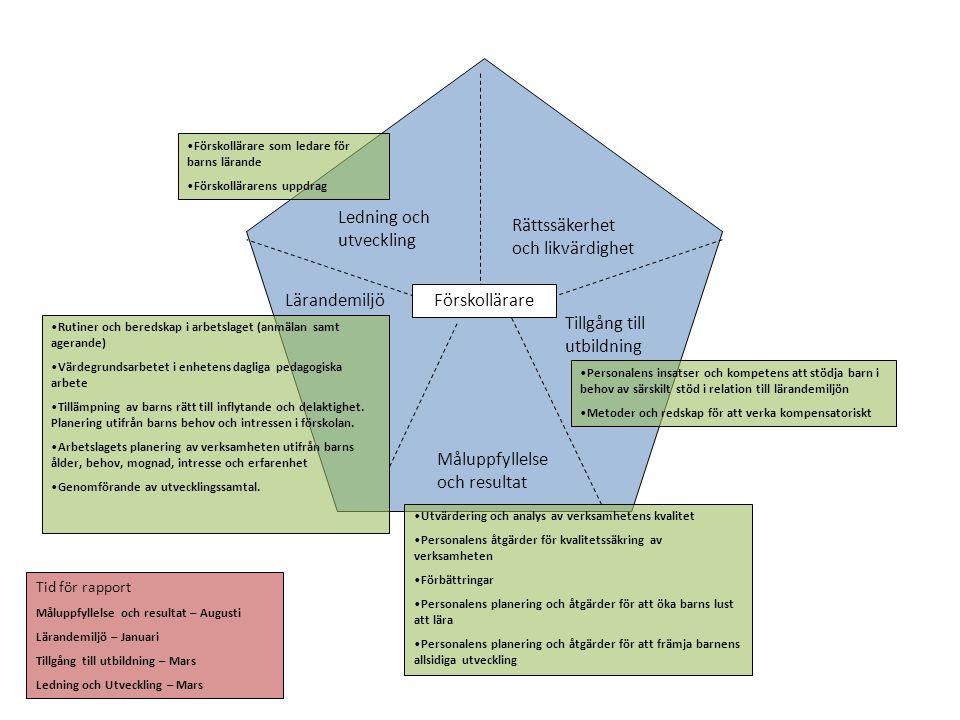 Måluppfyllelse och resultat Lärandemiljö Tillgång till utbildning Ledning och utveckling Rättssäkerhet och likvärdighet •Utvärdering och analys av ver