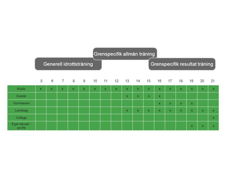 Generell idrottsträning Grenspecifik allmän träning Grenspecifik resultat träning 56789101112131415161718192021 Klubb xxxxxxxxxxxxxxxxx Distrikt xxxx