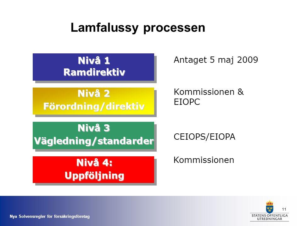 Nya Solvensregler för försäkringsföretag 11 Nivå 1 Ramdirektiv Nivå 2 Förordning/direktiv Nivå 3 Vägledning/standarder Nivå 4: Uppföljning Antaget 5 m