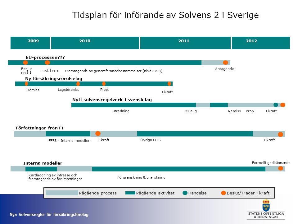 Nya Solvensregler för försäkringsföretag 200920112012 Tidsplan för införande av Solvens 2 i Sverige HändelseBeslut/Träder i kraftPågående aktivitetPåg