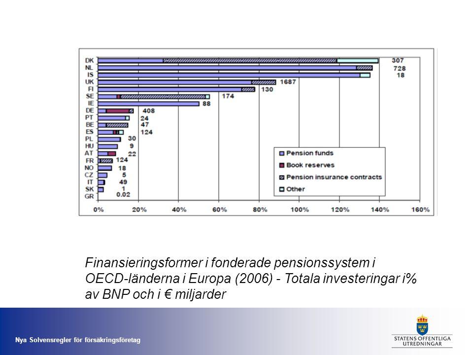 Nya Solvensregler för försäkringsföretag Finansieringsformer i fonderade pensionssystem i OECD-länderna i Europa (2006) - Totala investeringar i% av B