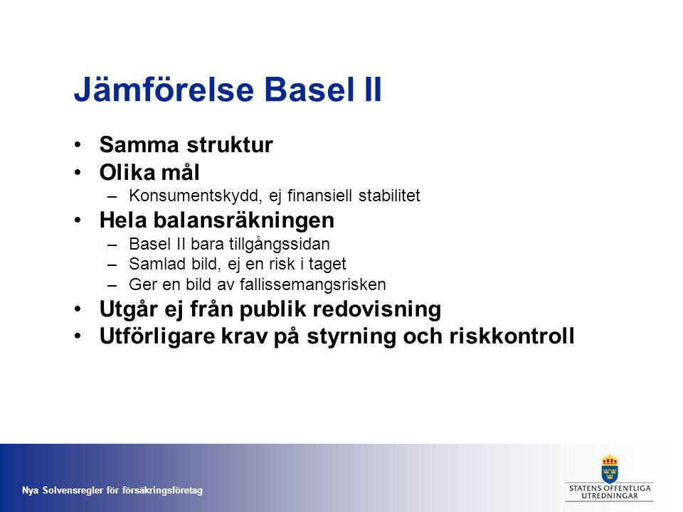 Nya Solvensregler för försäkringsföretag Jämförelse Basel II •Samma struktur •Olika mål –Konsumentskydd, ej finansiell stabilitet •Hela balansräkninge